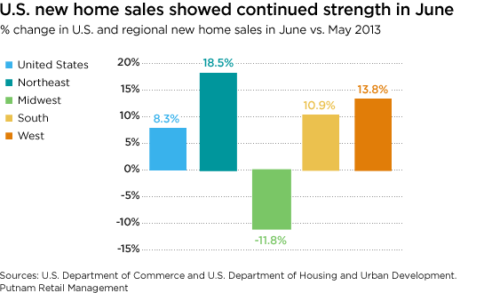 U.S. new home sales