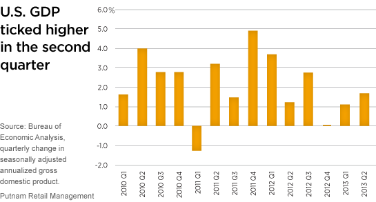U.S. GdP ticked higher in the second quarter
