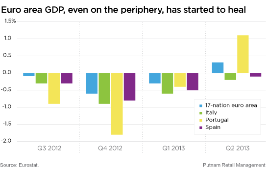 Euro area GDP
