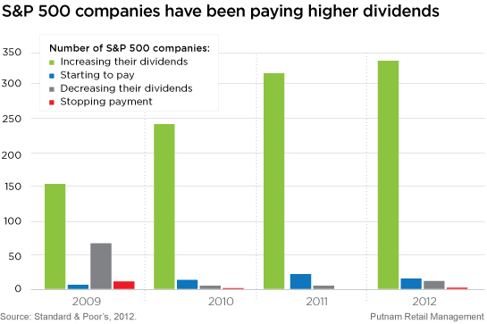 Increasing dividends from S&P 500 companies