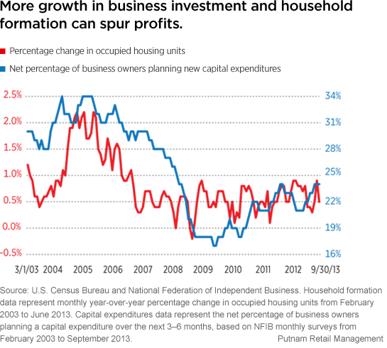 Consumer and business spending