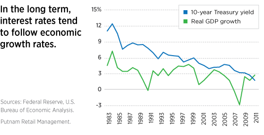 Interest rates follow economic growth rates