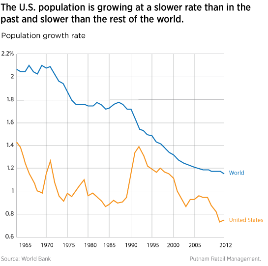 U.S. population growth has declined.