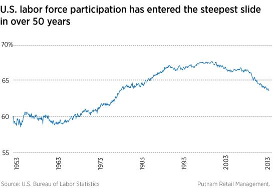 Labor force participation has fallen