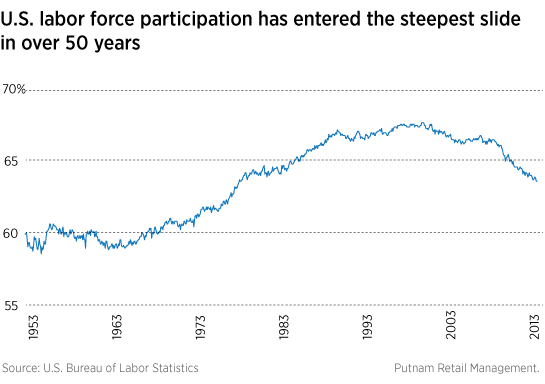 Labor force participation has fallen