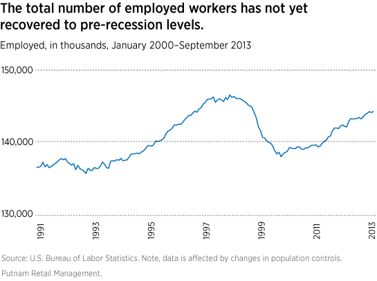 Employment has not yet recovered