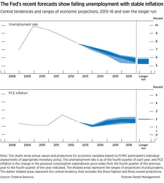 Federal Reserve interest rate forecasts