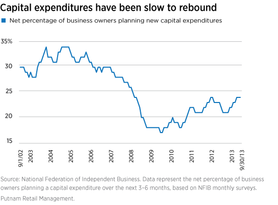 Capital expenditures have been slow to rebound