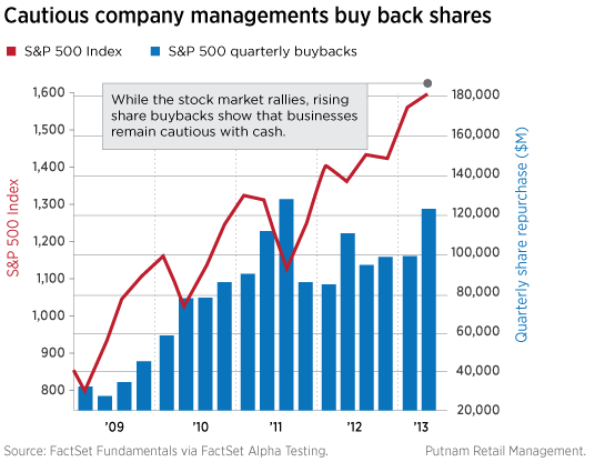 Cautious companies repurchase shares