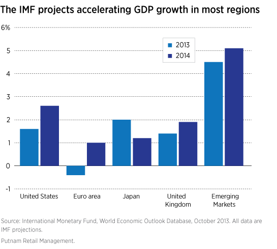 The IMF projects accelerating growth in most regions.