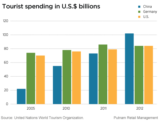 Chinese tourists spent the most as world travelers in 2012