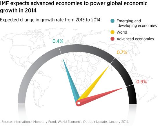 Advanced economies lead global growth.