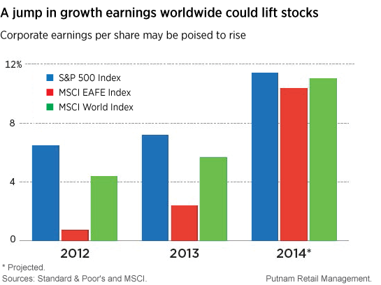 Earnings per share growth