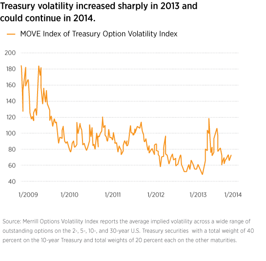 Treasury volatility
