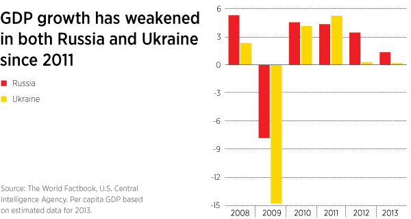 GDP growth in Russia and Ukraine has weakened