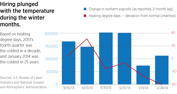 Hiring plunged with cold winter temperatures
