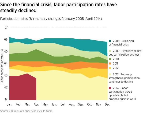 Labor participation rate has fallen