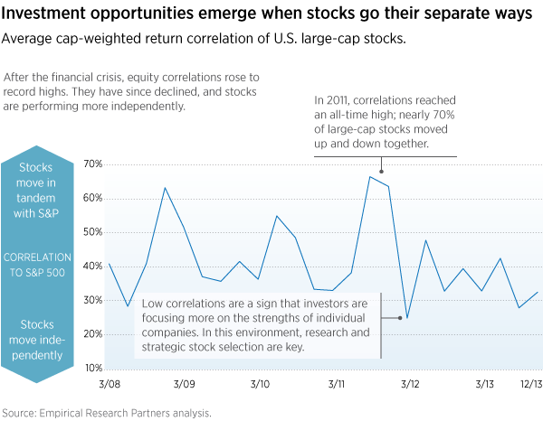 Stock correlations declining
