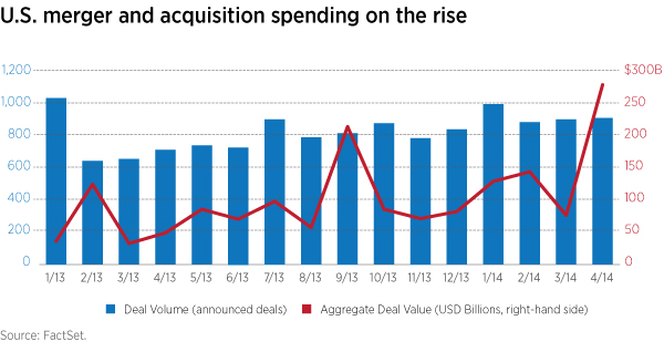 U.S. merger and acquisition spending is on the rise