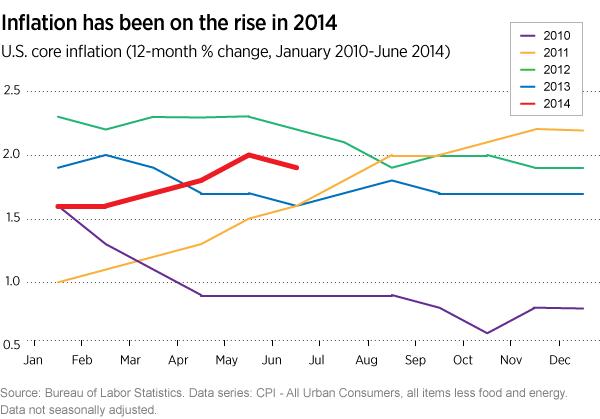 U.S. core inflation