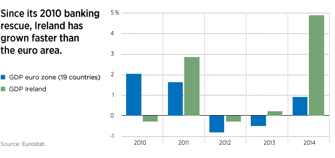 Since its 2010 banking rescue, Ireland has grown faster than the euro area