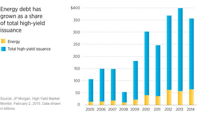 Energy debt has gown as a share of total high-yield issuance.