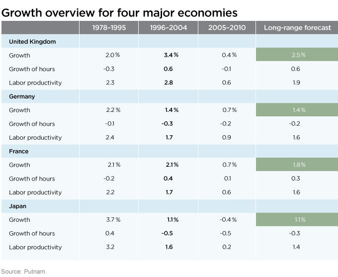 Growth overview for four major economies