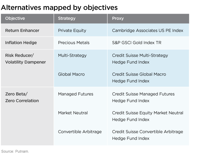 Alternatives mapped to four objectives