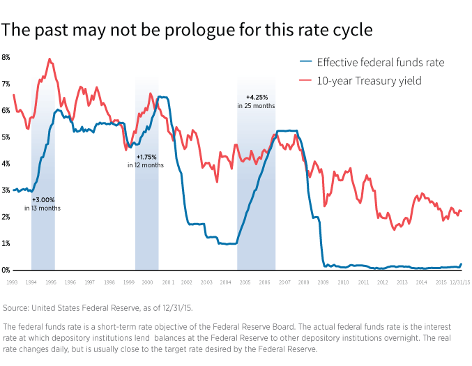Historically, rates can rise quickly