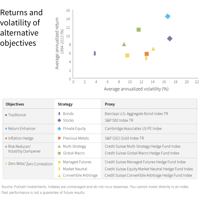 Returns and volatility of alternative objectives