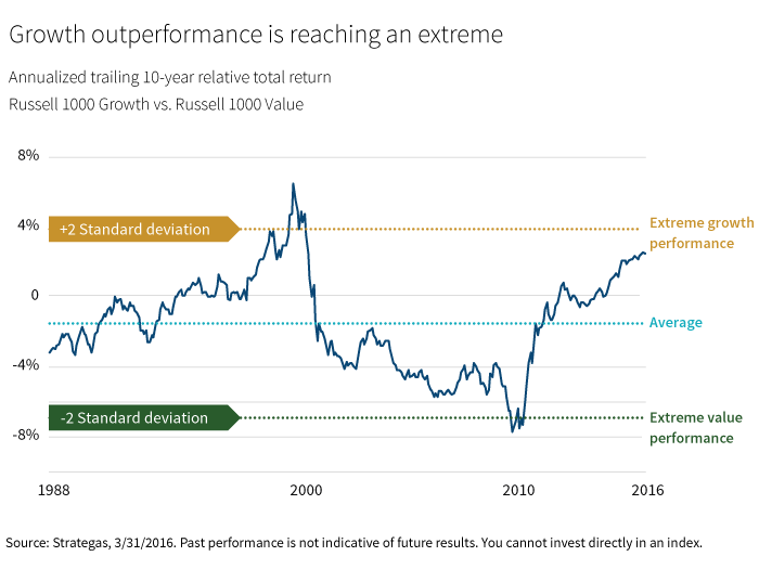 Growth outperformance is reaching an extreme