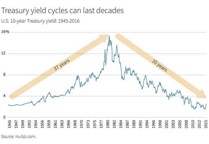 Treasury yield cycles can last decades