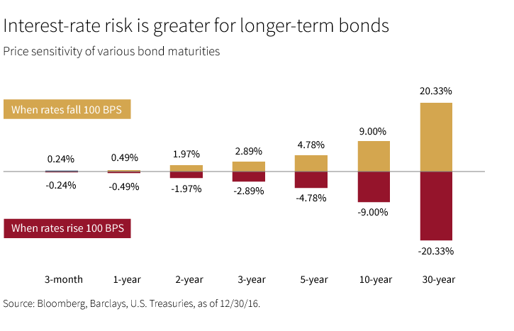 Interest-rate risk is greater for longer-term bonds