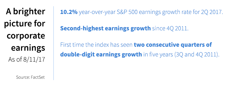 A brighter picture for corporate earnings