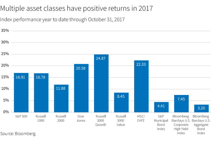 Multiple asset classes have positive returns in 2017