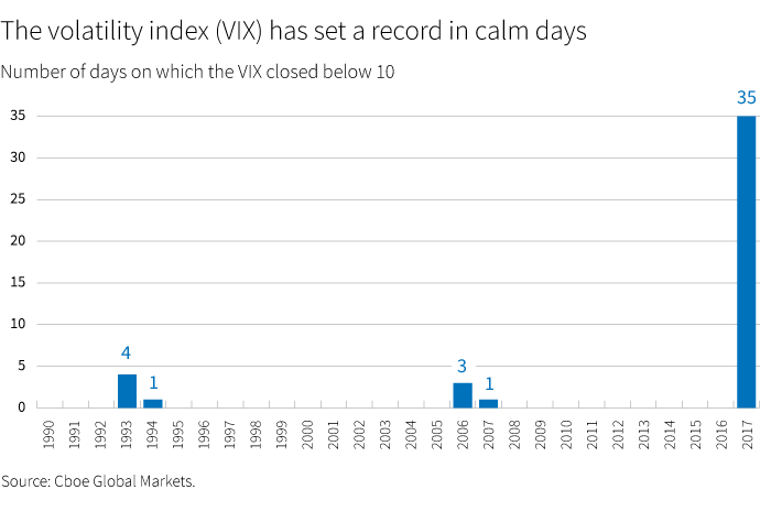 The volatility index has set a record for calm days