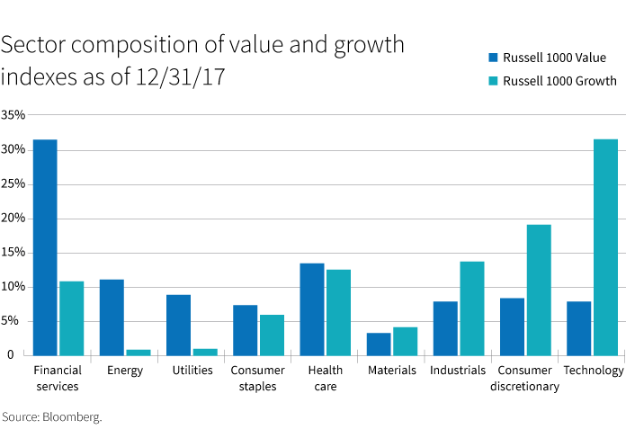 Sector composition of value and growth indexes