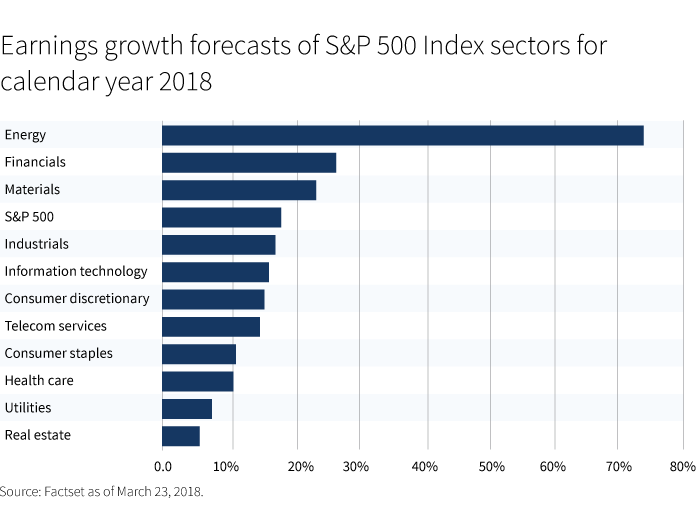 Earnings growth forecasts of S&P 500 Index sectors