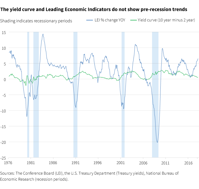 The yield curve and Leading Economic Indicators do not show pre-recession trends