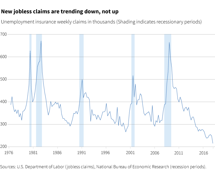 New jobless claims are trending down, not up