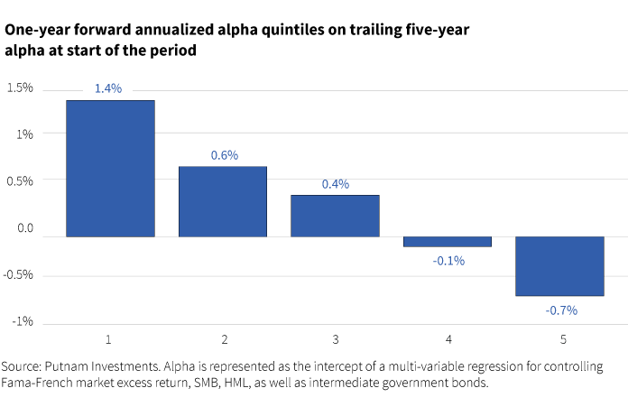 One-year forward annualized alpha quintiles on trailing five-year alpha at start of the period