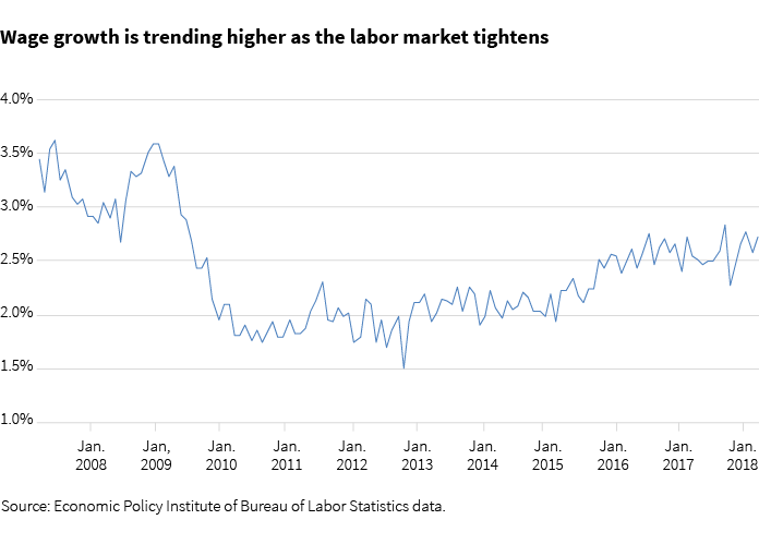 Wage growth is trending higher as the labor market tightens