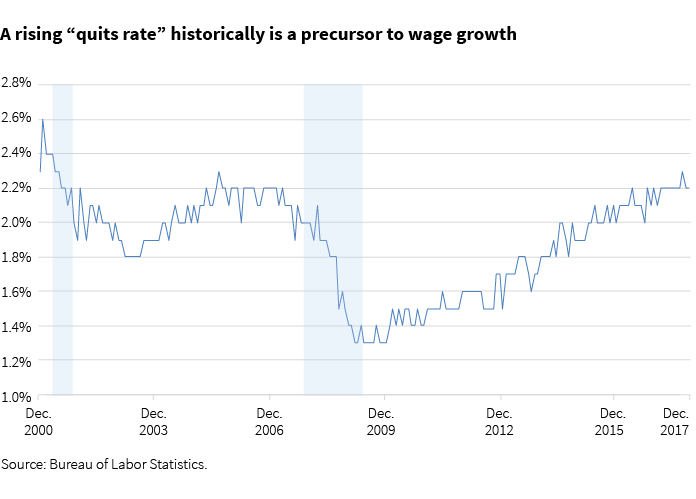 A rising quits rate historically is a precursor to wage growth