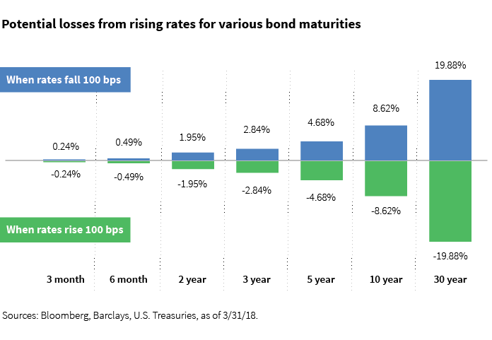 Potential losses from rising rates for various bond maturities