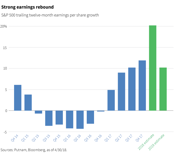 Strong earnings rebound