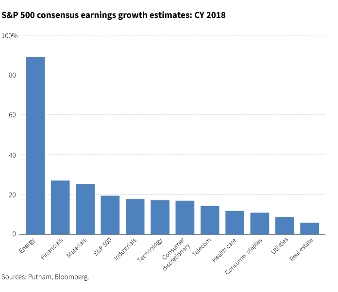S&P 500 consensus earnings growth estimates: CY 2018