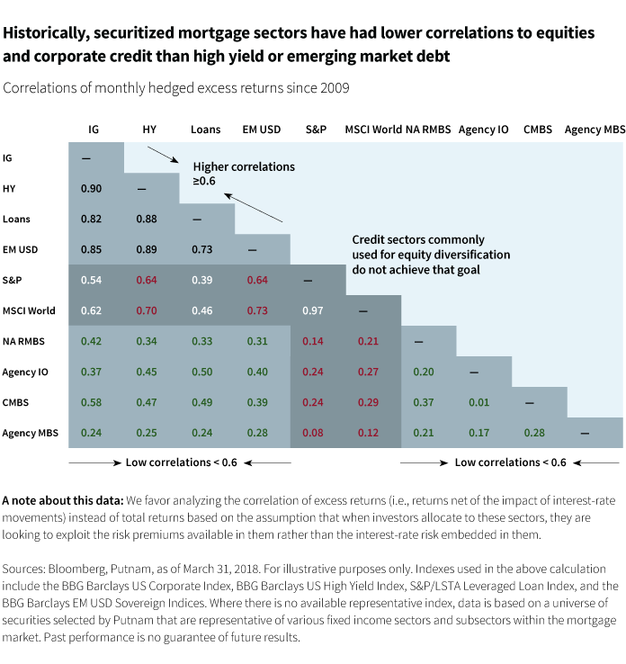 Securitized mortgage sectors have had lower correlations to equities and corporate credit than HY and EMD