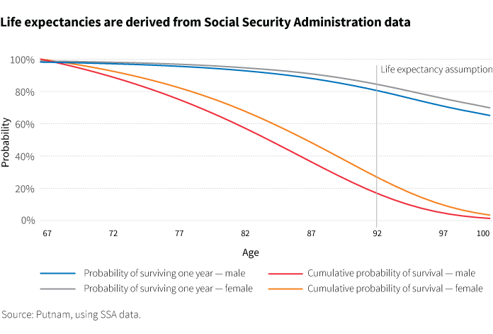 Social Security Administration Period Life Table (2014)