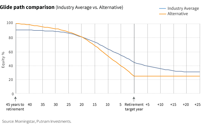 Glide path comparison (industry average vs. alternative)