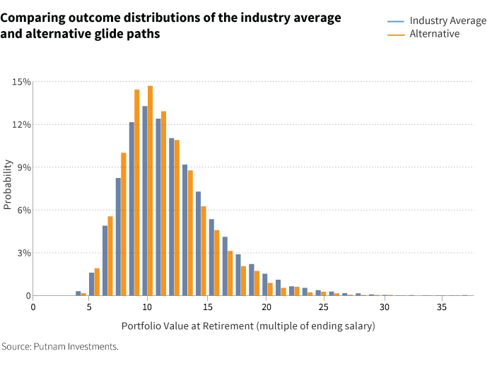 Comparing outcome distributions of the industry average and alternative glide paths